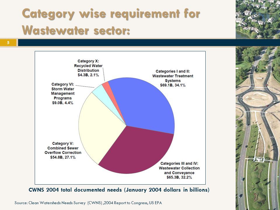 State wise distribution of investment requirement for Wastewater sector: 6 Distribution of total documented needs by State (January 2004 dollars in billions) Source: Clean Watersheds Needs Survey (CWNS),2004 Report to Congress, US EPA