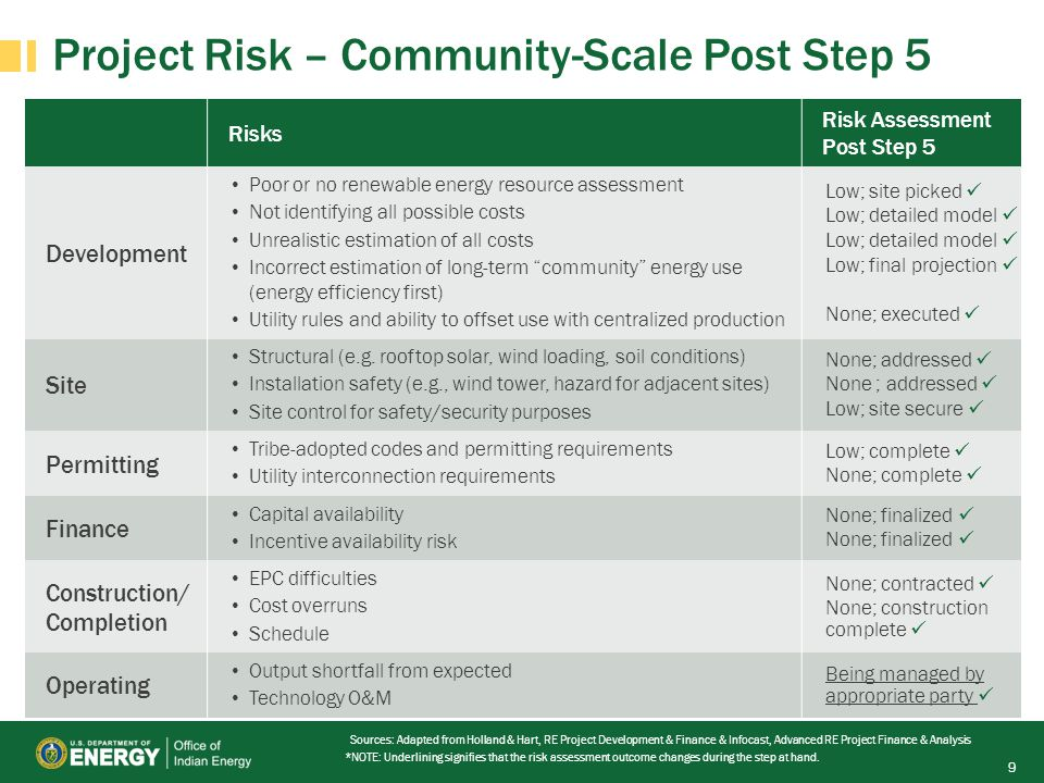 Project Risk – Community-Scale Post Step 5 9 Risks Risk Assessment Post Step 5 Development Poor or no renewable energy resource assessment Not identifying all possible costs Unrealistic estimation of all costs Incorrect estimation of long-term community energy use (energy efficiency first) Utility rules and ability to offset use with centralized production Low; site picked Low; detailed model Low; final projection None; executed Site Structural (e.g.