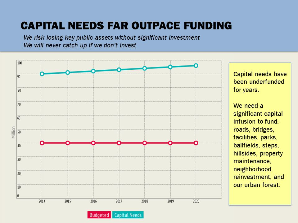 CAPITAL NEEDS FAR OUTPACE FUNDING We risk losing key public assets without significant investment We will never catch up if we don't invest Capital ne