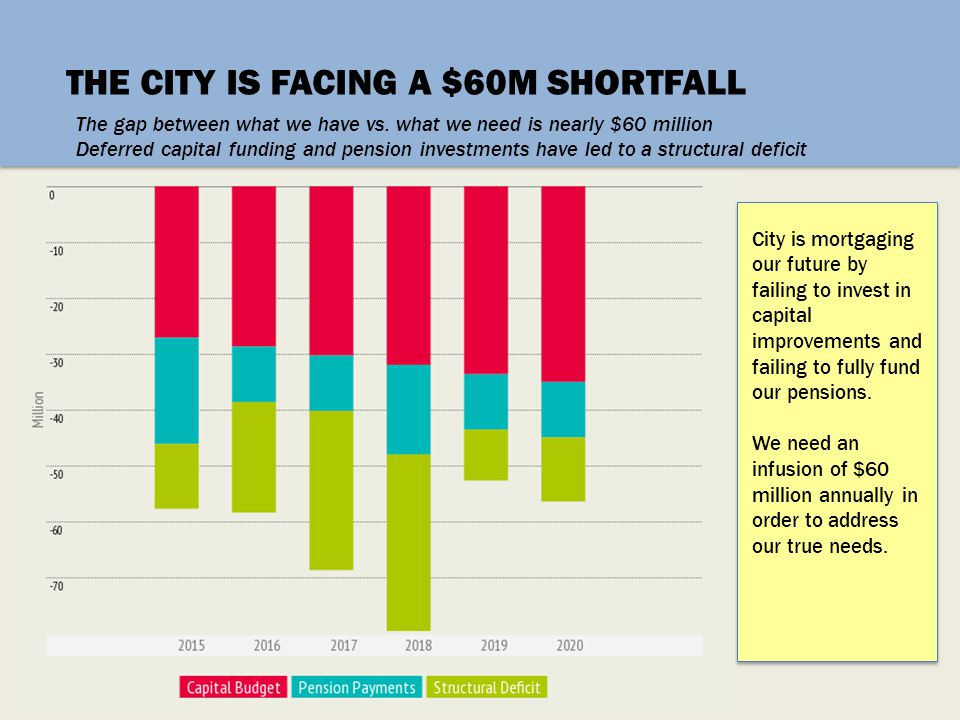 THE CITY IS FACING A $60M SHORTFALL The gap between what we have vs. what we need is nearly $60 million Deferred capital funding and pension investmen