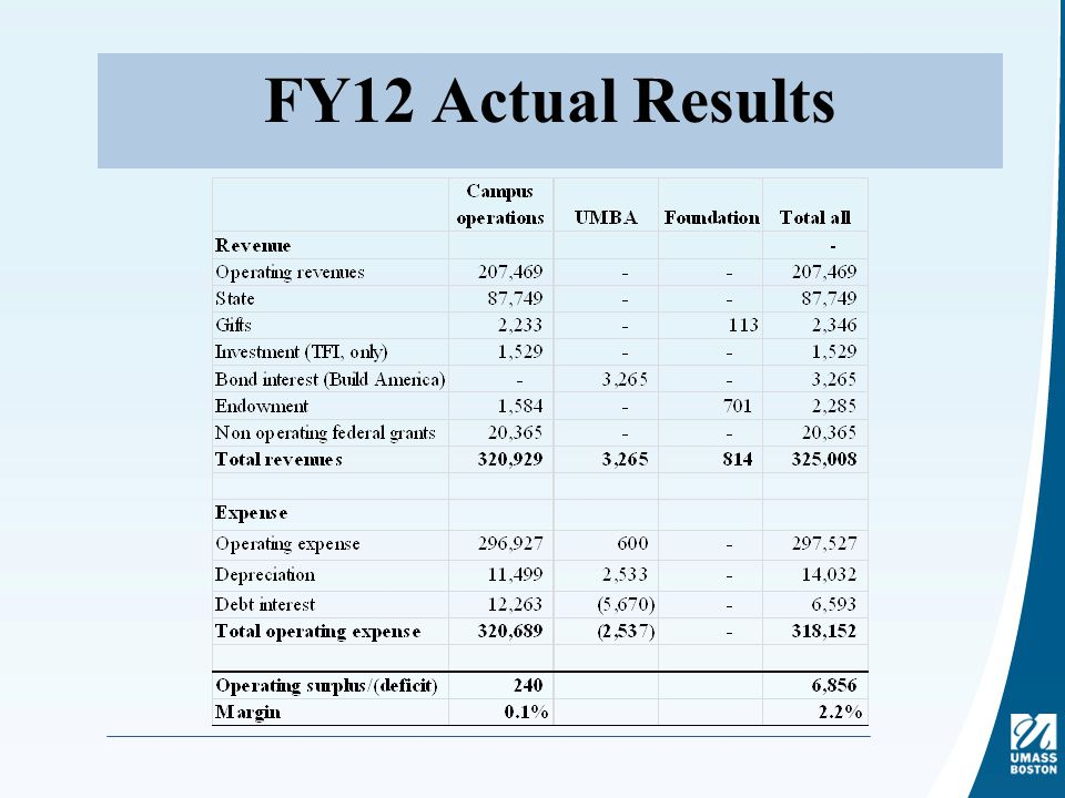 FY12 Actual Results