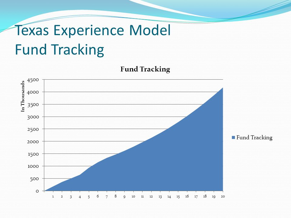 Texas Experience Model Fund Tracking