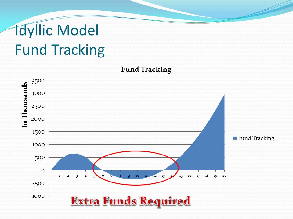 Idyllic Model Fund Tracking