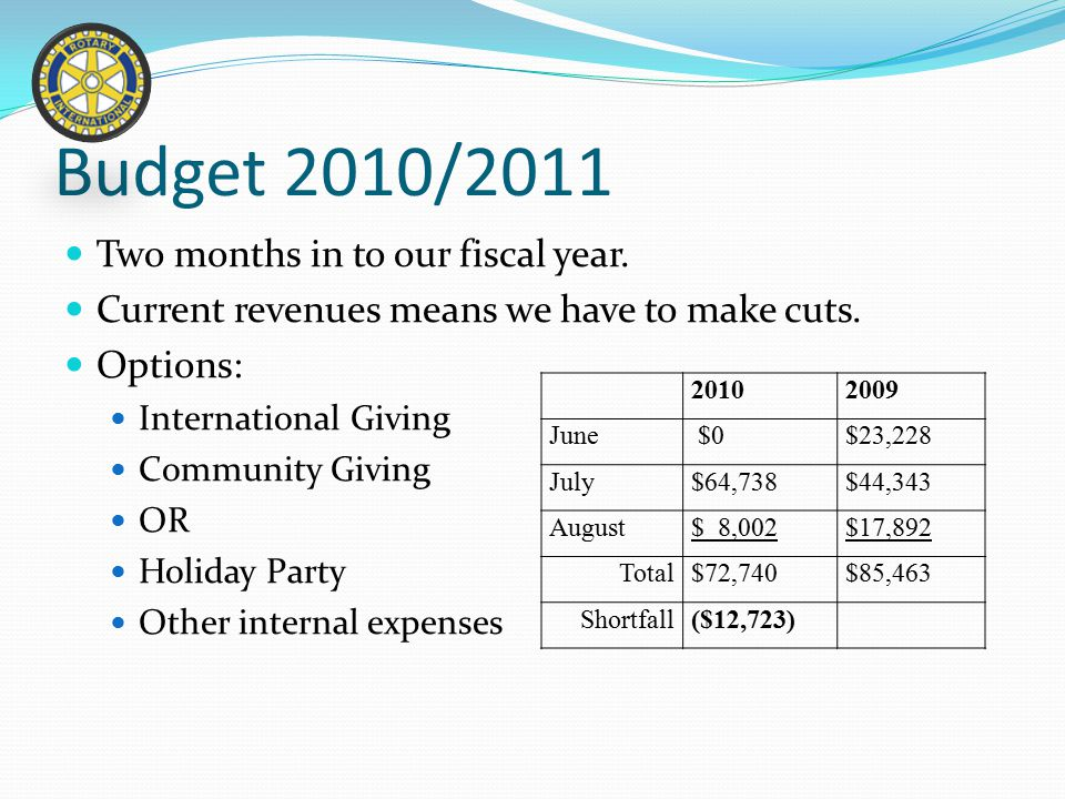 Budget 2010/2011 Two months in to our fiscal year.