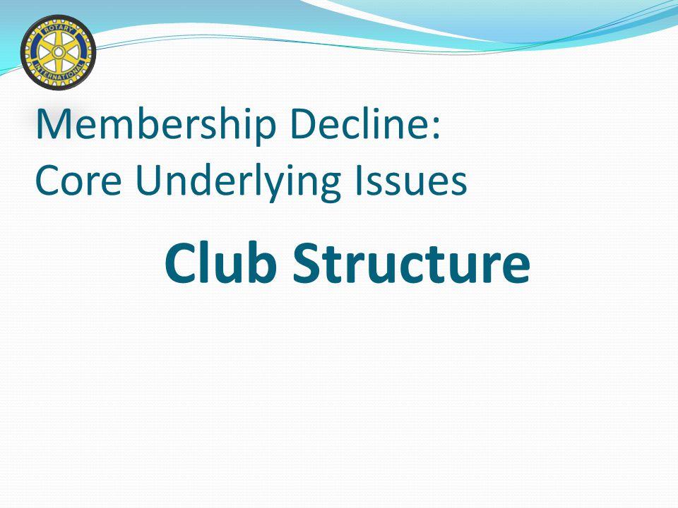 New Member Committee Membership Decline: Core Underlying Issues