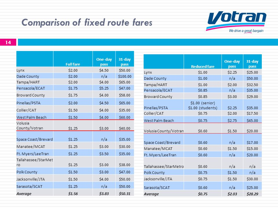 Comparison of fixed route fares 14 Full fare One-day pass 31-day pass Lynx$2.00$4.50$50.00 Dade County$2.00n/a$100.00 Tampa/HART$2.00$4.00$65.00 Pensacola/ECAT$1.75$5.25$47.00 Broward County$1.75$4.00$58.00 Pinellas/PSTA$2.00$4.50$65.00 Collier/CAT$1.50$4.00$35.00 West Palm Beach$1.50$4.00$60.00 Volusia County/Votran$1.25$3.00$40.00 Space Coast/Brevard$1.25n/a$35.00 Manatee/MCAT$1.25$3.00$30.00 Ft.
