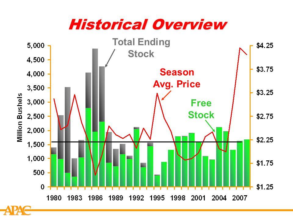 APCA Historical Overview Season Avg. Price Free Stock Total Ending Stock