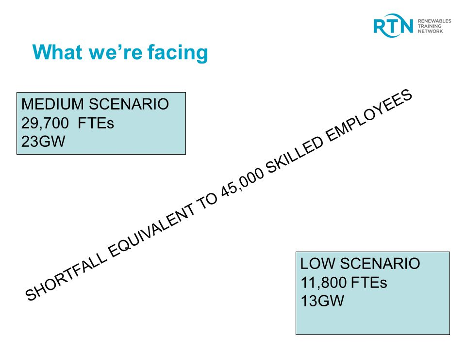 What we're facing LOW SCENARIO 11,800 FTEs 13GW MEDIUM SCENARIO 29,700 FTEs 23GW SHORTFALL EQUIVALENT TO 45,000 SKILLED EMPLOYEES