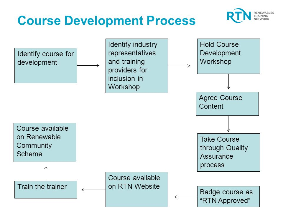 Course Development Process Identify course for development Identify industry representatives and training providers for inclusion in Workshop Hold Course Development Workshop Agree Course Content Take Course through Quality Assurance process Badge course as RTN Approved Course available on RTN Website Train the trainer Course available on Renewable Community Scheme