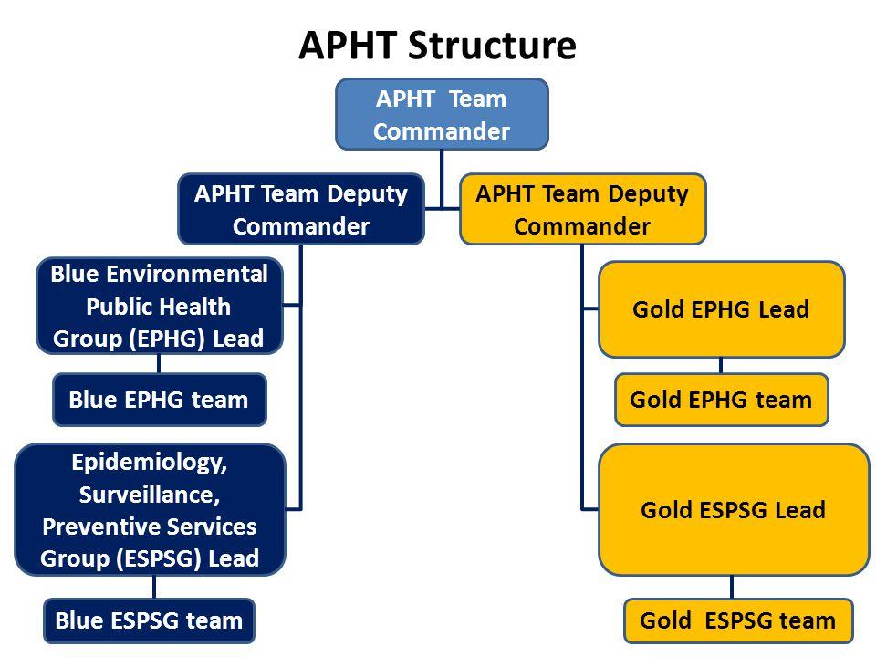 APHT Structure APHT Team Commander APHT Team Deputy Commander Blue Environmental Public Health Group (EPHG) Lead Epidemiology, Surveillance, Preventiv