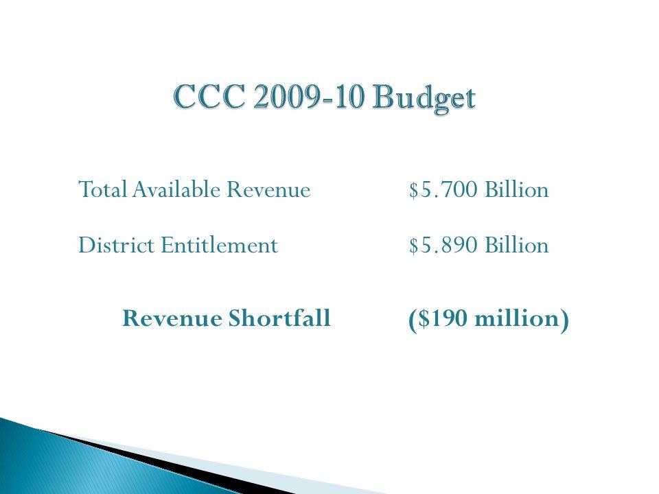Total Available Revenue$5.700 Billion District Entitlement $5.890 Billion Revenue Shortfall ($190 million)