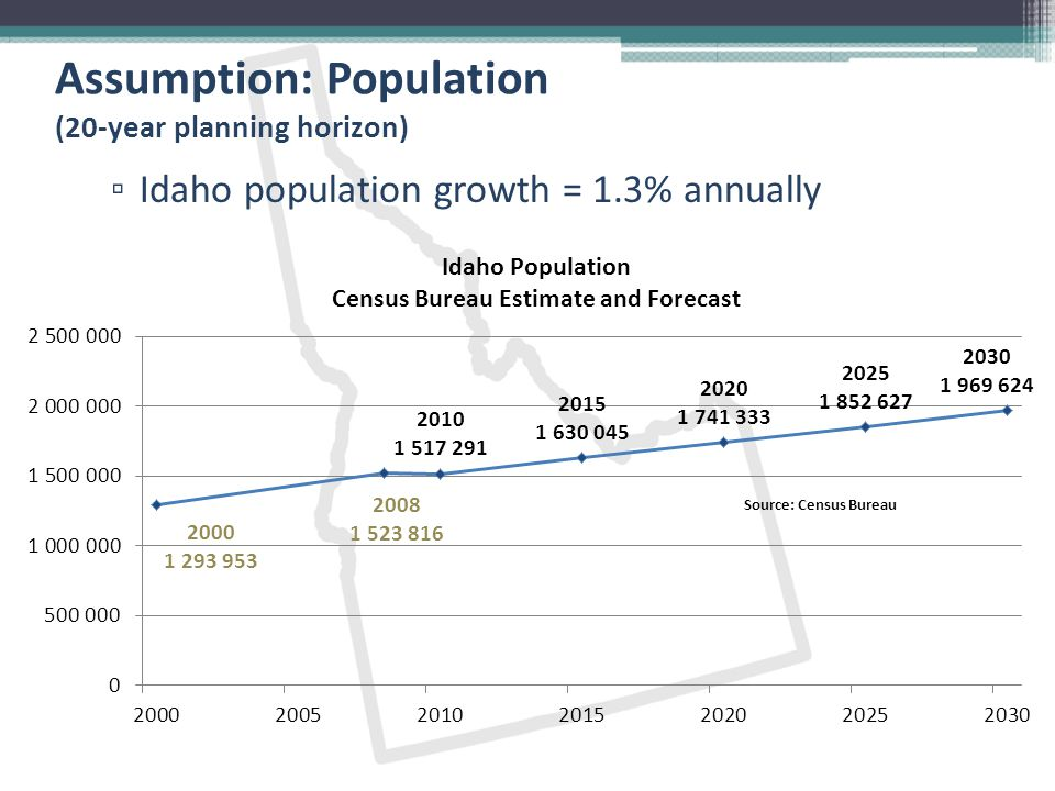 Assumption: Population (20-year planning horizon) ▫ Idaho population growth = 1.3% annually