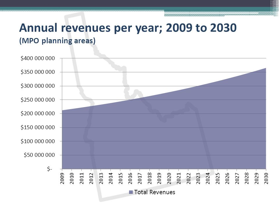 Annual revenues per year; 2009 to 2030 (MPO planning areas)