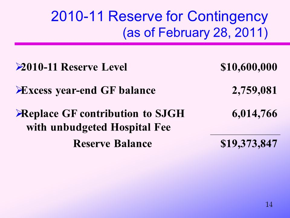 2010-11 Reserve for Contingency (as of February 28, 2011) 14  2010-11 Reserve Level$10,600,000  Excess year-end GF balance2,759,081  Replace GF contribution to SJGH with unbudgeted Hospital Fee 6,014,766 Reserve Balance$19,373,847