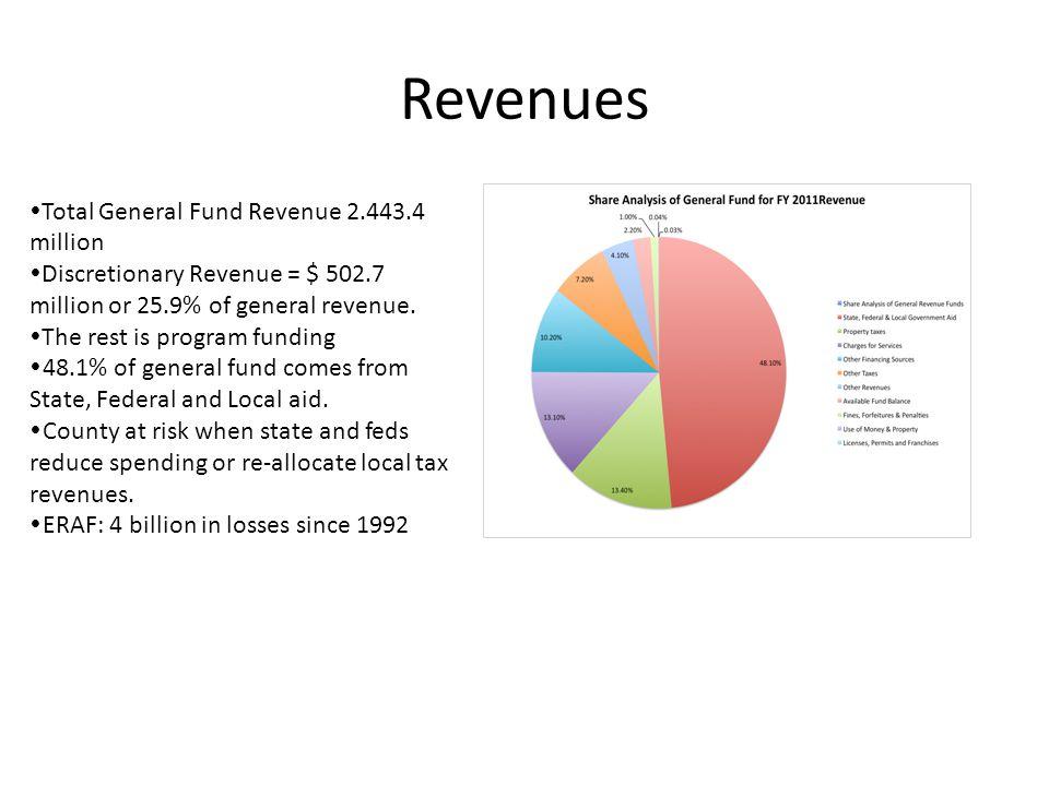 Revenues  Total General Fund Revenue 2.443.4 million  Discretionary Revenue = $ 502.7 million or 25.9% of general revenue.