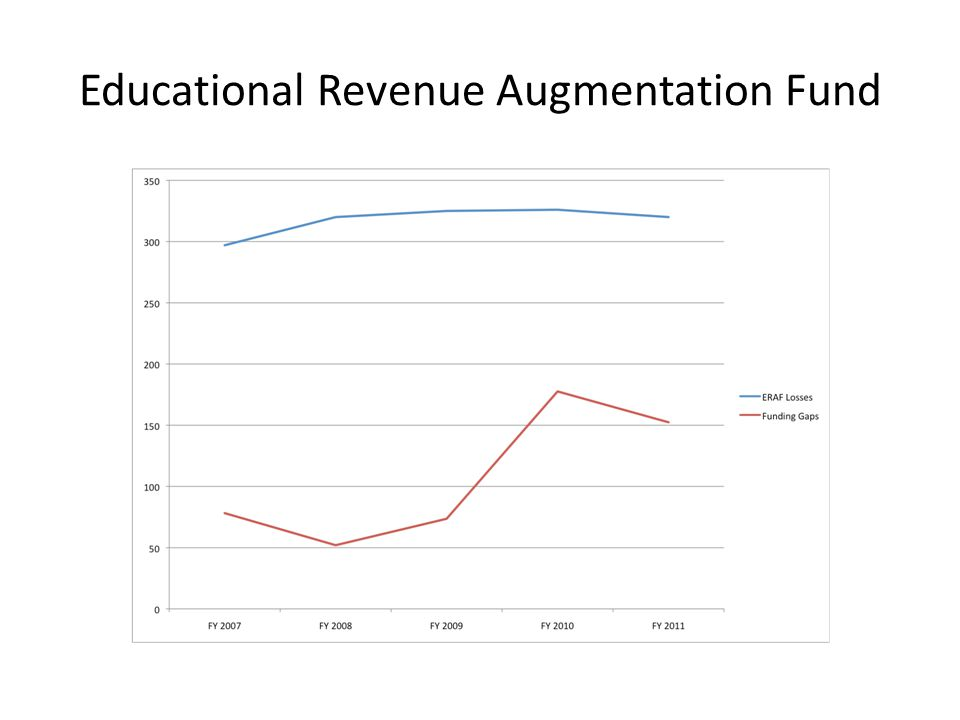 Educational Revenue Augmentation Fund