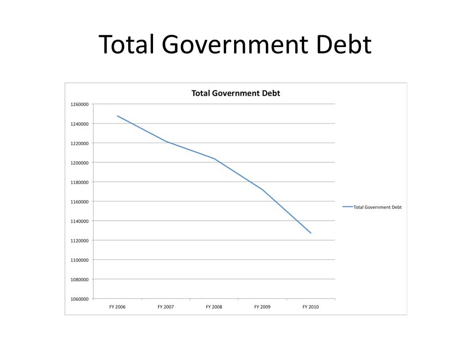 Total Government Debt