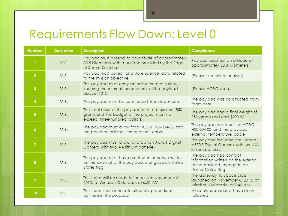 Requirements Flow Down: Level 0 16 NumberDerivationDescriptionCompliance 1 M.S.