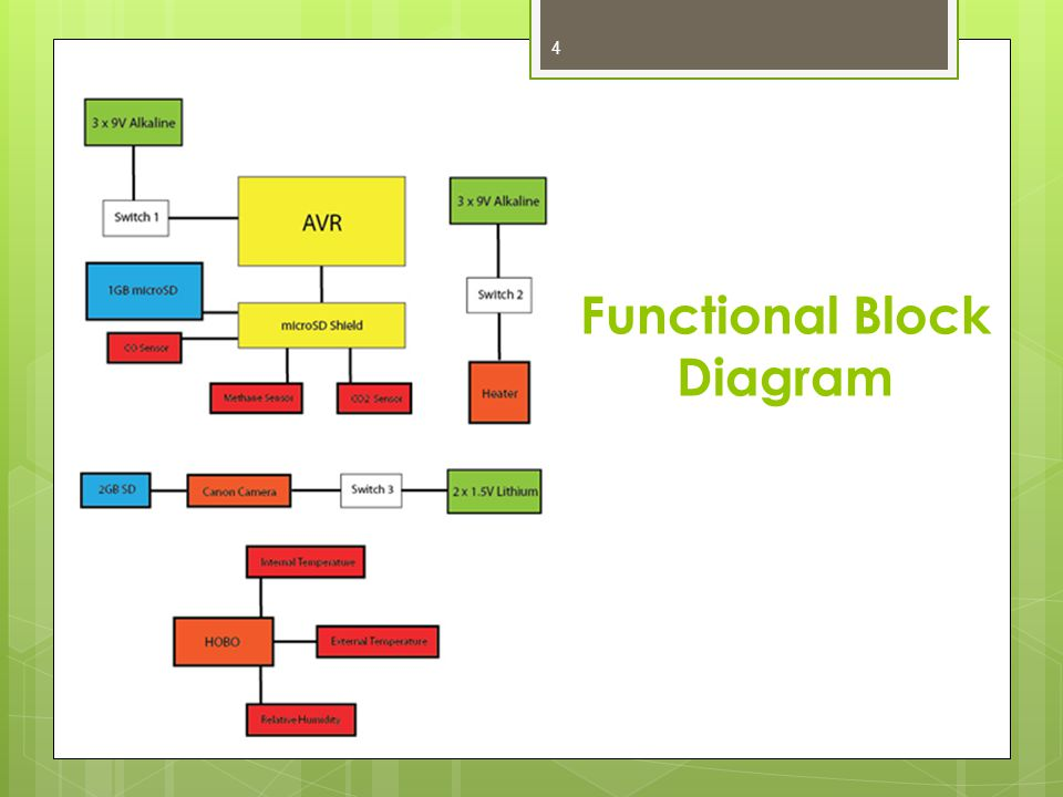 Functional Block Diagram 4