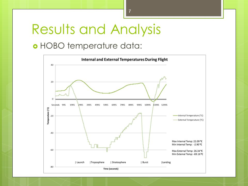 Results and Analysis  HOBO temperature data: 7