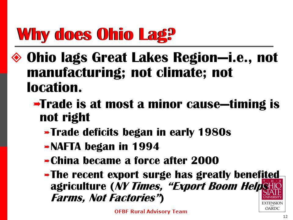 OFBF Rural Advisory Team 12 Why does Ohio Lag.