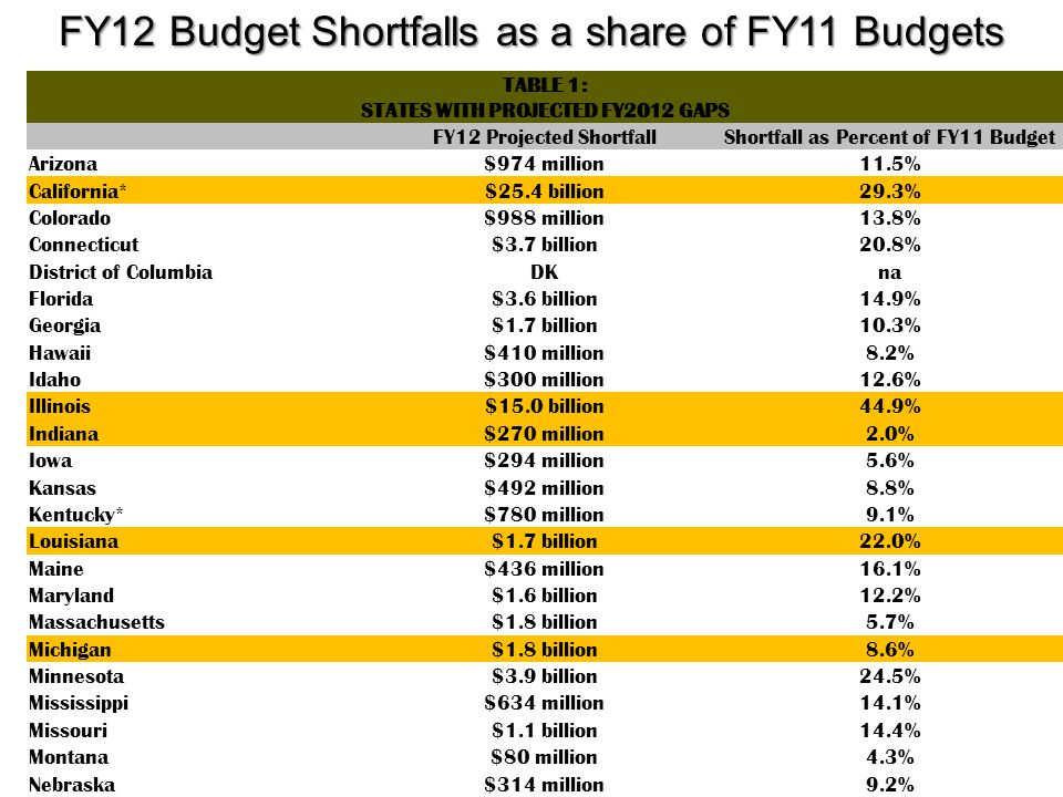 TABLE 1: STATES WITH PROJECTED FY2012 GAPS FY12 Projected ShortfallShortfall as Percent of FY11 Budget Arizona$974 million11.5% California*$25.4 billion29.3% Colorado$988 million13.8% Connecticut$3.7 billion20.8% District of ColumbiaDKna Florida$3.6 billion14.9% Georgia$1.7 billion10.3% Hawaii$410 million8.2% Idaho$300 million12.6% Illinois$15.0 billion44.9% Indiana$270 million2.0% Iowa$294 million5.6% Kansas$492 million8.8% Kentucky*$780 million9.1% Louisiana$1.7 billion22.0% Maine$436 million16.1% Maryland$1.6 billion12.2% Massachusetts$1.8 billion5.7% Michigan$1.8 billion8.6% Minnesota$3.9 billion24.5% Mississippi$634 million14.1% Missouri$1.1 billion14.4% Montana$80 million4.3% Nebraska$314 million9.2% Nevada$1.5 billion45.2% New HampshireDKna New Jersey$10.5 billion37.4% New Mexico$410 million7.6% New York$9.0 billion16.9% North Carolina$3.8 billion20.0% Ohio$3.0 billion11.0% Oklahoma$600 million11.3% Oregon*$1.8 billion25.0% Pennsylvania$4.5 billion17.8% Rhode Island$290 million9.9% South Carolina$877 million17.4% South Dakota$127 million10.9% TennesseeDKNa Texas$13.4 billion31.5% Utah$437 million9.2% Vermont$150 million13.9% Virginia*$2.3 billion14.8% Washington$2.9 billion18.5% West Virginia$155 million4.1% Wisconsin$1.8 billion12.8% States Total$124.7 billion20.0% Note: Kentucky and Virginia have two-year budgets.