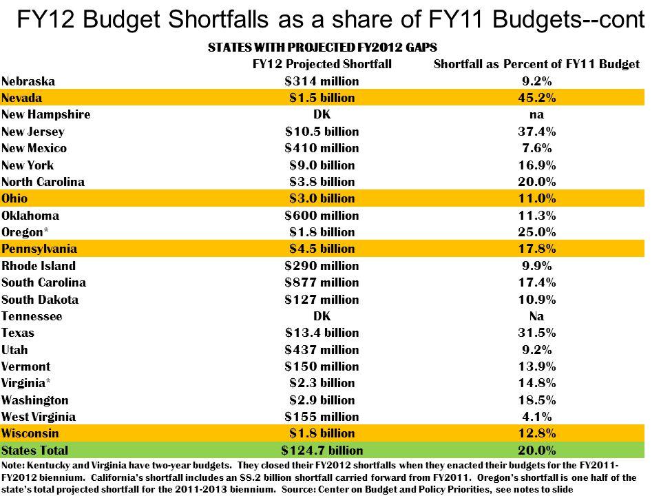 STATES WITH PROJECTED FY2012 GAPS FY12 Projected ShortfallShortfall as Percent of FY11 Budget Nebraska$314 million9.2% Nevada$1.5 billion45.2% New HampshireDKna New Jersey$10.5 billion37.4% New Mexico$410 million7.6% New York$9.0 billion16.9% North Carolina$3.8 billion20.0% Ohio$3.0 billion11.0% Oklahoma$600 million11.3% Oregon*$1.8 billion25.0% Pennsylvania$4.5 billion17.8% Rhode Island$290 million9.9% South Carolina$877 million17.4% South Dakota$127 million10.9% TennesseeDKNa Texas$13.4 billion31.5% Utah$437 million9.2% Vermont$150 million13.9% Virginia*$2.3 billion14.8% Washington$2.9 billion18.5% West Virginia$155 million4.1% Wisconsin$1.8 billion12.8% States Total$124.7 billion20.0% Note: Kentucky and Virginia have two-year budgets.