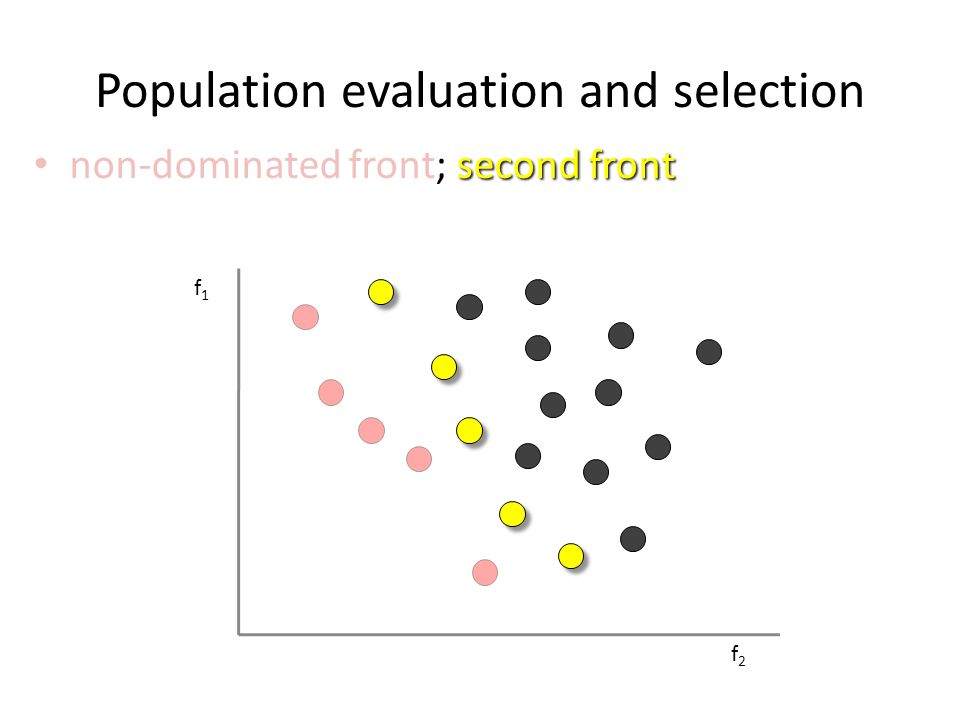 Population evaluation and selection f1f1 f2f2 second front non-dominated front; second front the onion model