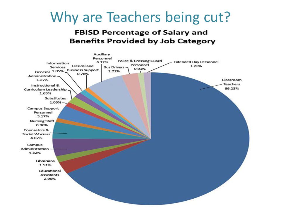 Why are Teachers being cut.