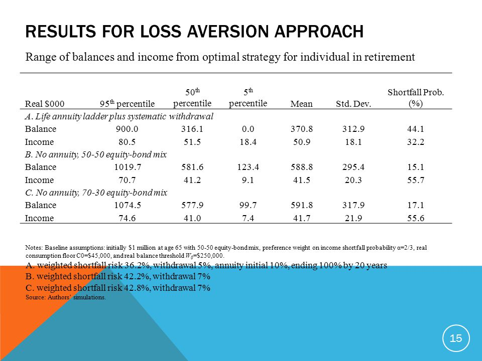 RESULTS FOR LOSS AVERSION APPROACH 15 Real $00095 th percentile 50 th percentile 5 th percentileMeanStd. Dev. Shortfall Prob. (%) A. Life annuity ladd