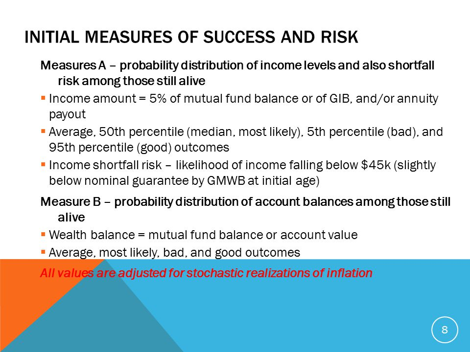 INITIAL MEASURES OF SUCCESS AND RISK Measures A – probability distribution of income levels and also shortfall risk among those still alive  Income amount = 5% of mutual fund balance or of GIB, and/or annuity payout  Average, 50th percentile (median, most likely), 5th percentile (bad), and 95th percentile (good) outcomes  Income shortfall risk – likelihood of income falling below $45k (slightly below nominal guarantee by GMWB at initial age) Measure B – probability distribution of account balances among those still alive  Wealth balance = mutual fund balance or account value  Average, most likely, bad, and good outcomes All values are adjusted for stochastic realizations of inflation 8