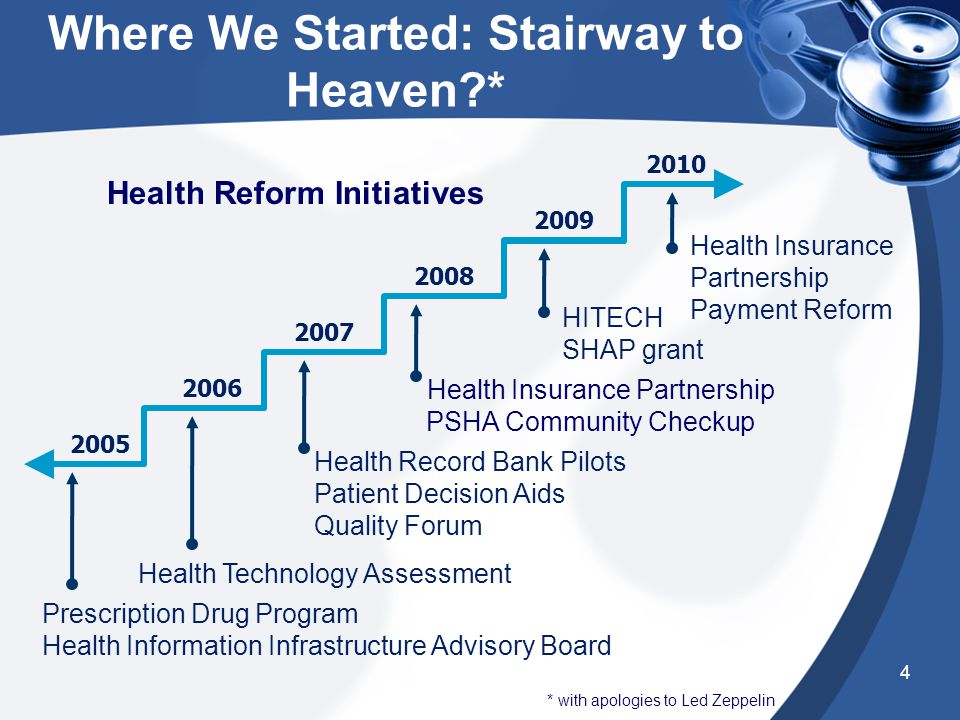 Early Reform: You can't always get what you want* Governor Gregoire's five point plan to improve health care (2005) –Evidence based medicine –Data transparency –Health information technology –Chronic care management –Wellness and prevention Blue Ribbon Commission (2006) –Omnibus health reform package (ESSB 5930)5930 * with apologies to the Rolling Stones 3