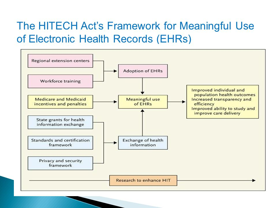 The HITECH Act's Framework for Meaningful Use of Electronic Health Records (EHRs)