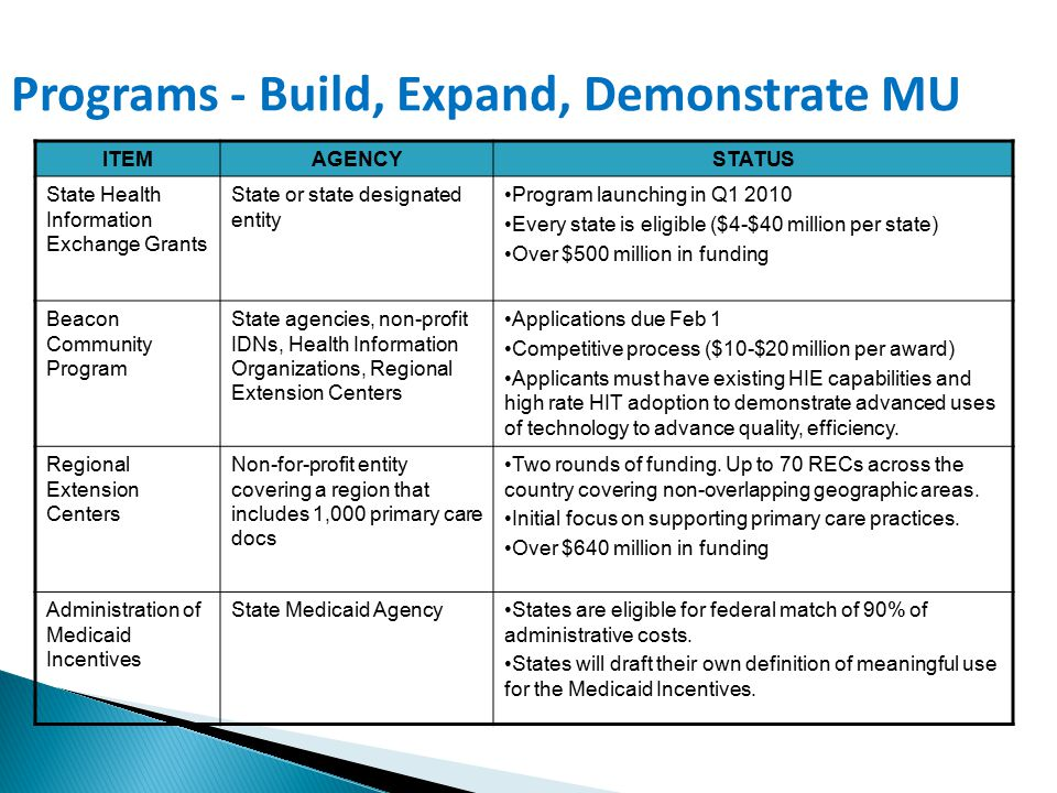 Programs - Build, Expand, Demonstrate MU State & Regional Efforts will Lead the Way ITEMAGENCYSTATUS State Health Information Exchange Grants State or state designated entity Program launching in Q1 2010 Every state is eligible ($4-$40 million per state) Over $500 million in funding Beacon Community Program State agencies, non-profit IDNs, Health Information Organizations, Regional Extension Centers Applications due Feb 1 Competitive process ($10-$20 million per award) Applicants must have existing HIE capabilities and high rate HIT adoption to demonstrate advanced uses of technology to advance quality, efficiency.