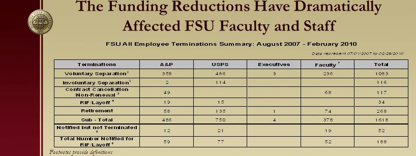 The Funding Reductions Have Dramatically Affected FSU Faculty and Staff Footnotes provide definitions