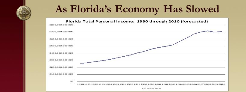 As Florida's Economy Has Slowed