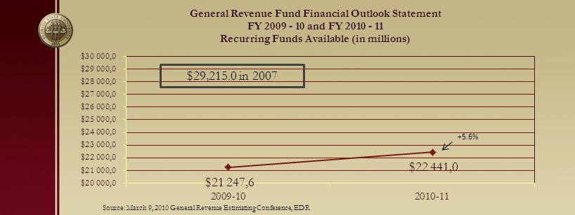 $29,215.0 in 2007