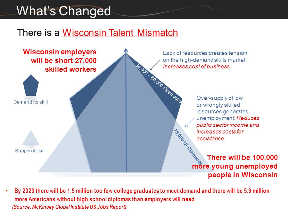 12 What's Changed There is a Wisconsin Talent Mismatch Worknet job site consistently reports more than 30,000 job openings while approximately a quart