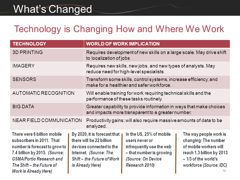 16 Technology is Changing How and Where We Work What's Changed TECHNOLOGYWORLD OF WORK IMPLICATION 3D PRINTINGRequires development of new skills on a