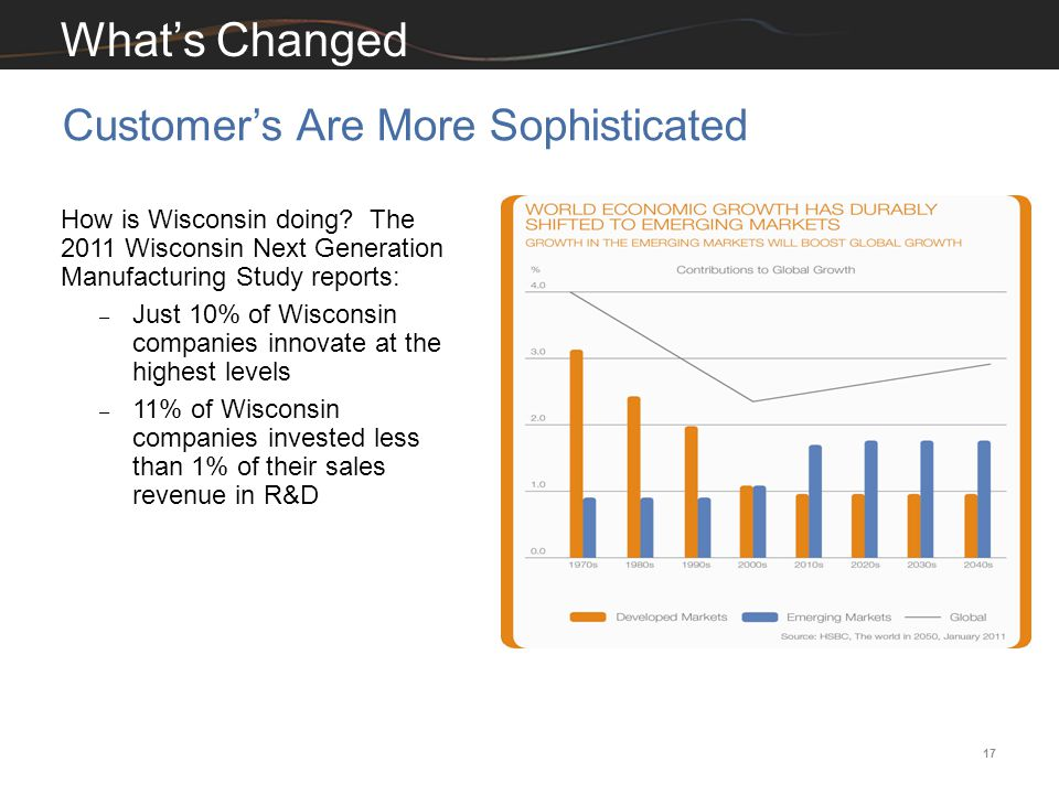 17 Customer's Are More Sophisticated What's Changed How is Wisconsin doing? The 2011 Wisconsin Next Generation Manufacturing Study reports: – Just 10%