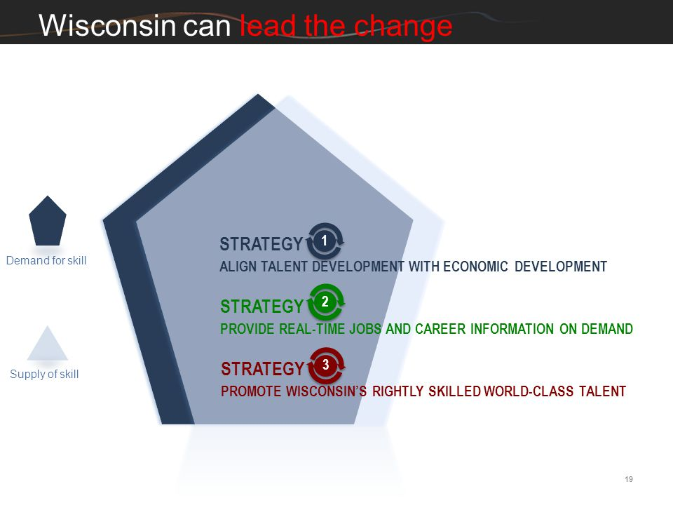 19 Demand for skill Supply of skill Wisconsin can lead the change STRATEGY ALIGN TALENT DEVELOPMENT WITH ECONOMIC DEVELOPMENT 1 STRATEGY PROVIDE REAL-
