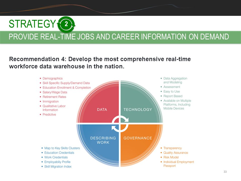 33 Recommendation 4: Develop the most comprehensive real-time workforce data warehouse in the nation. STRATEGY PROVIDE REAL-TIME JOBS AND CAREER INFOR
