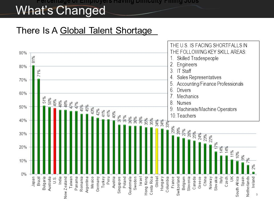 9 What's Changed Percentage of Employers Having Difficulty Filling Jobs There Is A Global Talent Shortage