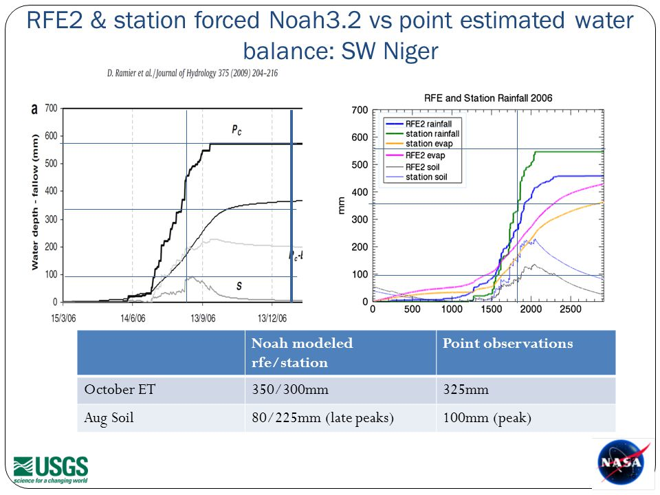 RFE2 & station forced Noah3.2 vs point estimated water balance: SW Niger P g.