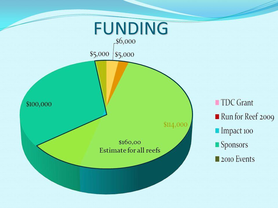 FUNDING $160,00 Estimate for all reefs