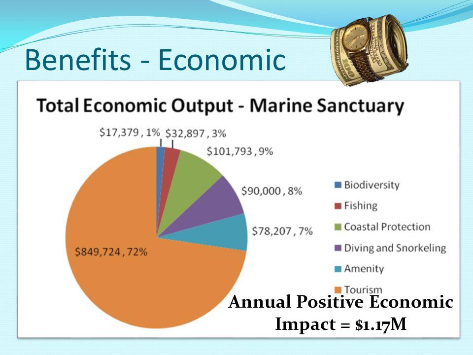 Benefits - Economic Annual Positive Economic Impact = $1.17M
