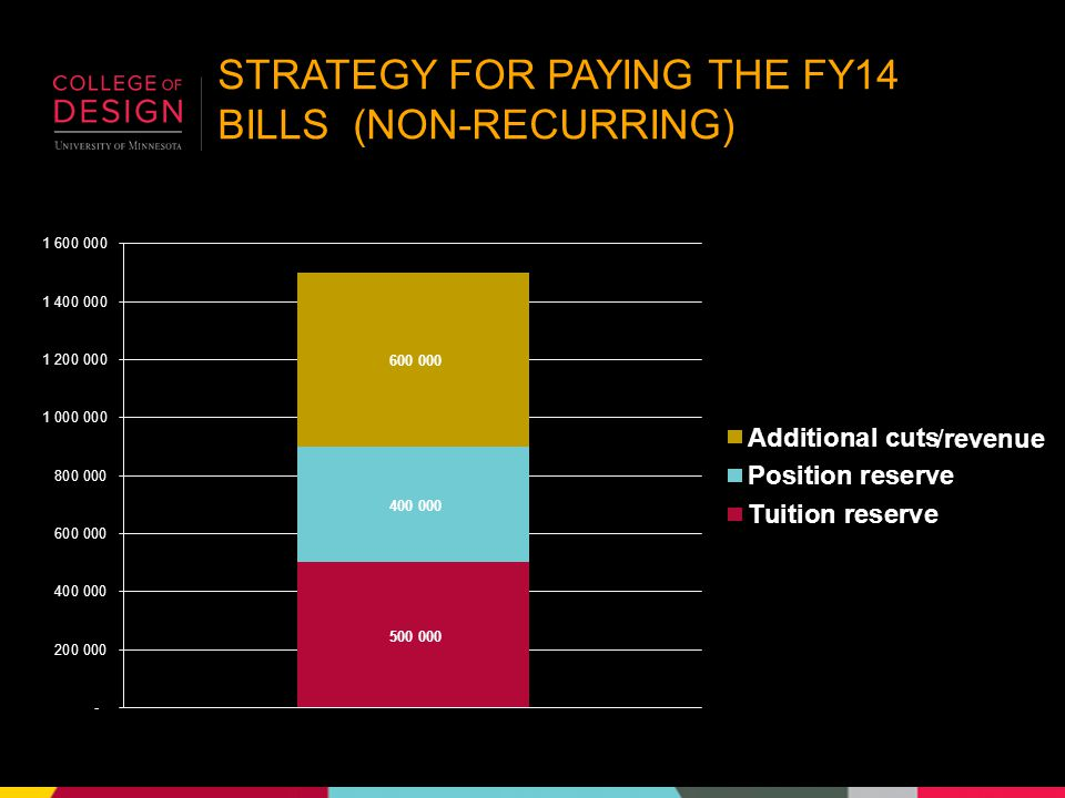 STRATEGY FOR PAYING THE FY14 BILLS (NON-RECURRING) /revenue