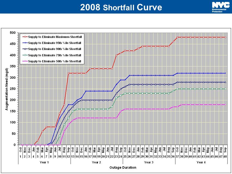 2008 Shortfall Curve