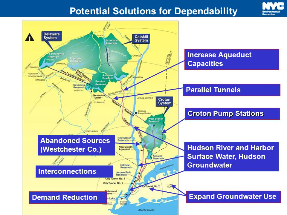 Potential Solutions for Dependability Demand Reduction Interconnections Expand Groundwater Use Croton Pump Stations Increase Aqueduct Capacities Hudso