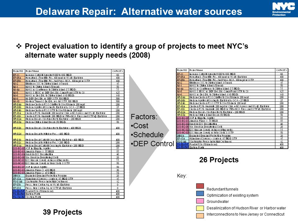 Delaware Repair: Alternative water sources  Project evaluation to identify a group of projects to meet NYC's alternate water supply needs (2008) 39 P
